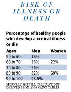 Critical Illness Tables